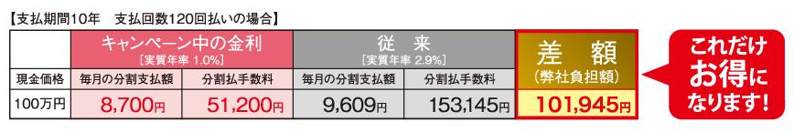 金利1%キャンペーン